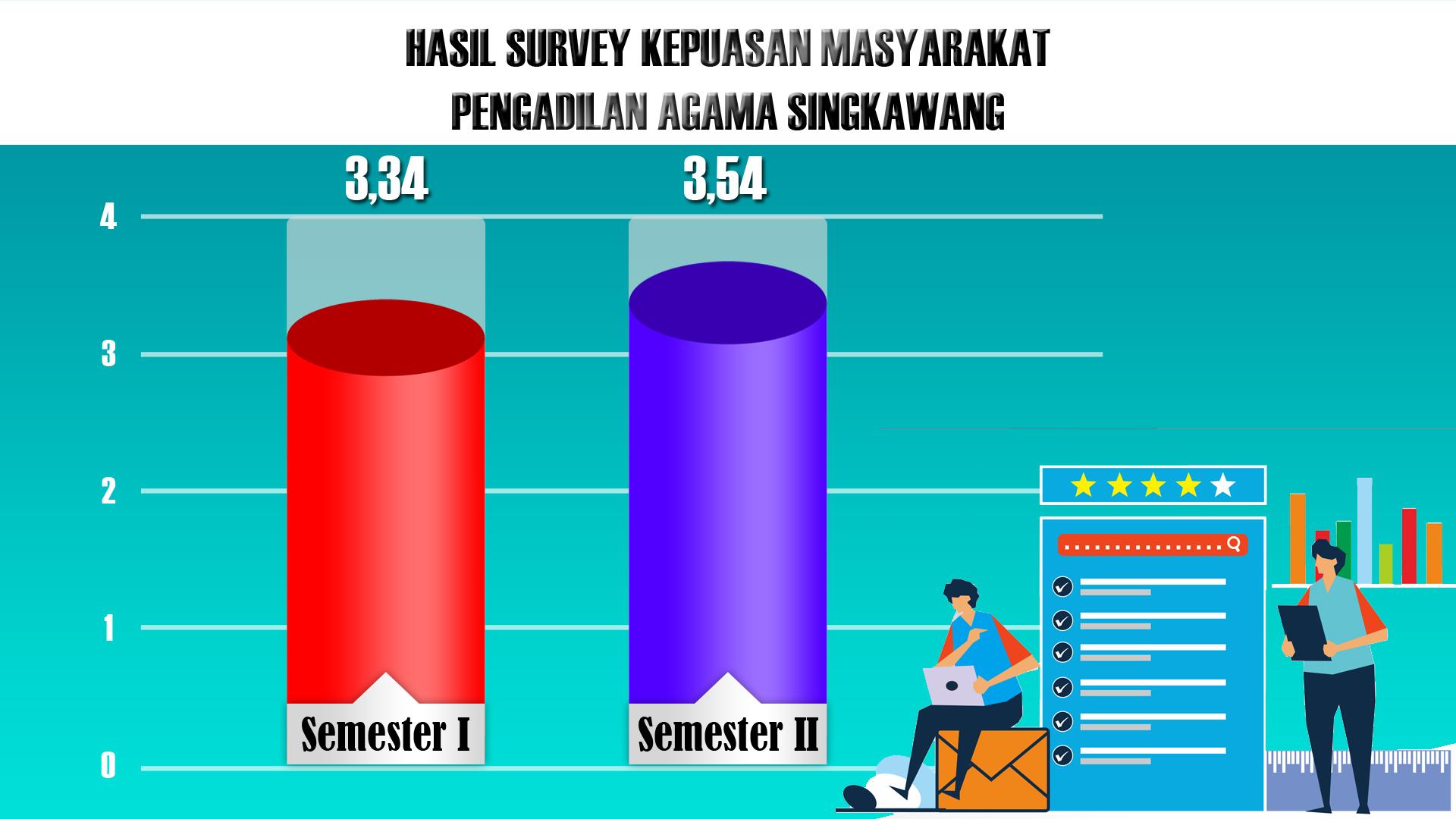 HASIL SURVEY KEPUASAN MASYARAKAT MASYARAKAT